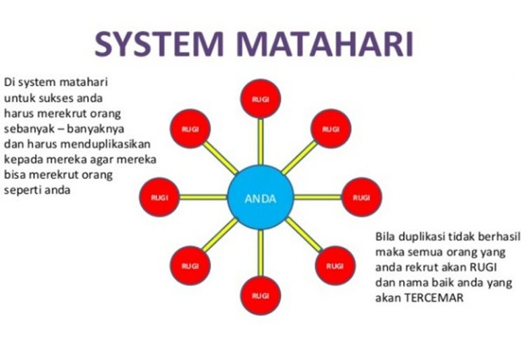 MLM Matahari - Marketing Plan Matahari